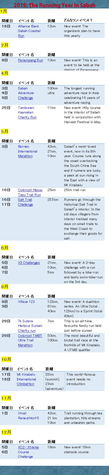 Run Event sabah